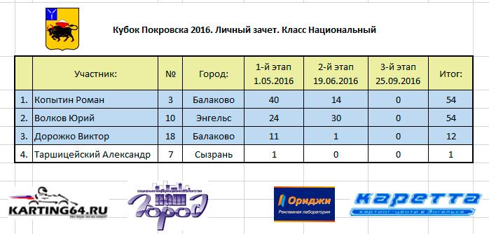 Кубок Покровска 2016